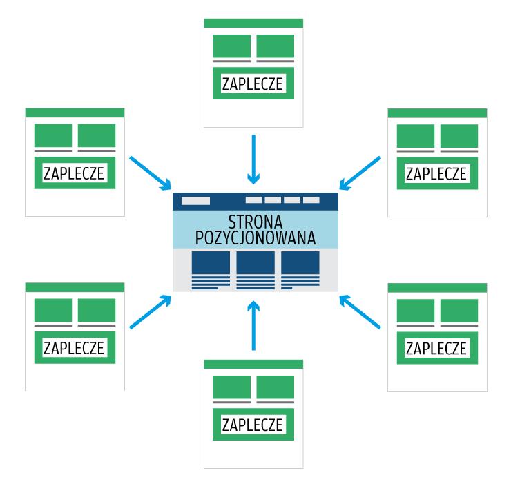 Linkowanie-wedlug-schematu-Link-Star