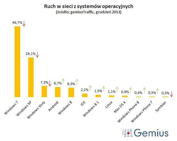 Ruch w sieci z systemów operacyjnych 2014